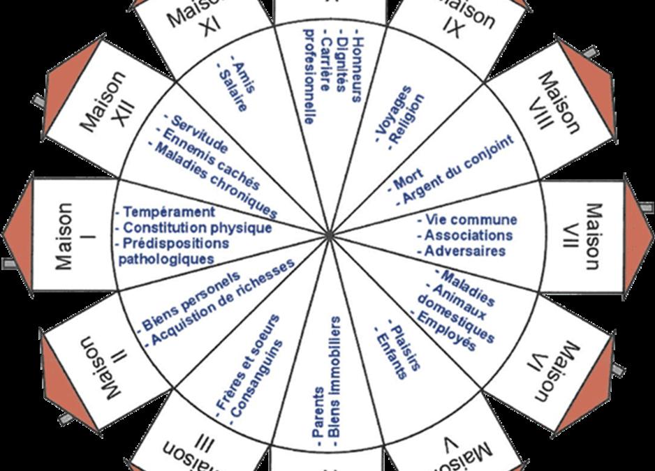 Les maisons en astrologie